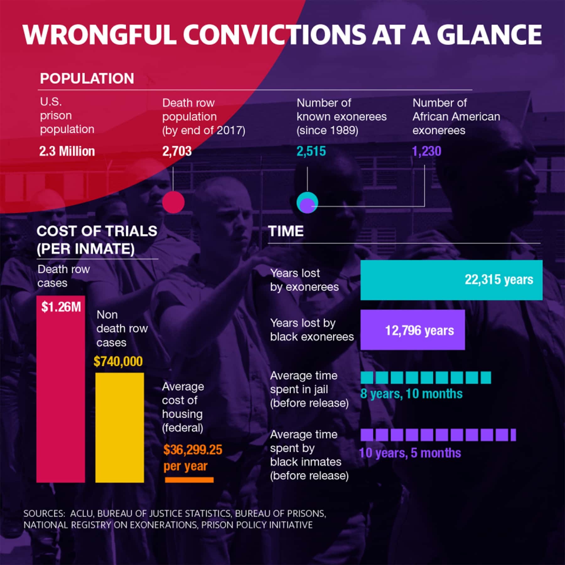112719_prisonwrongfultaxcost_infograph