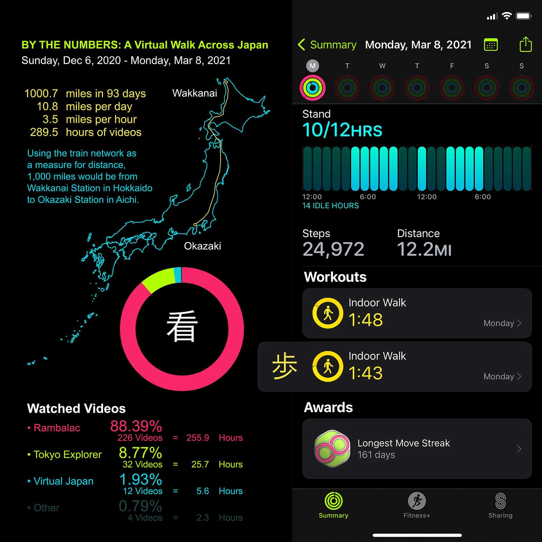 JapanWalkStats
